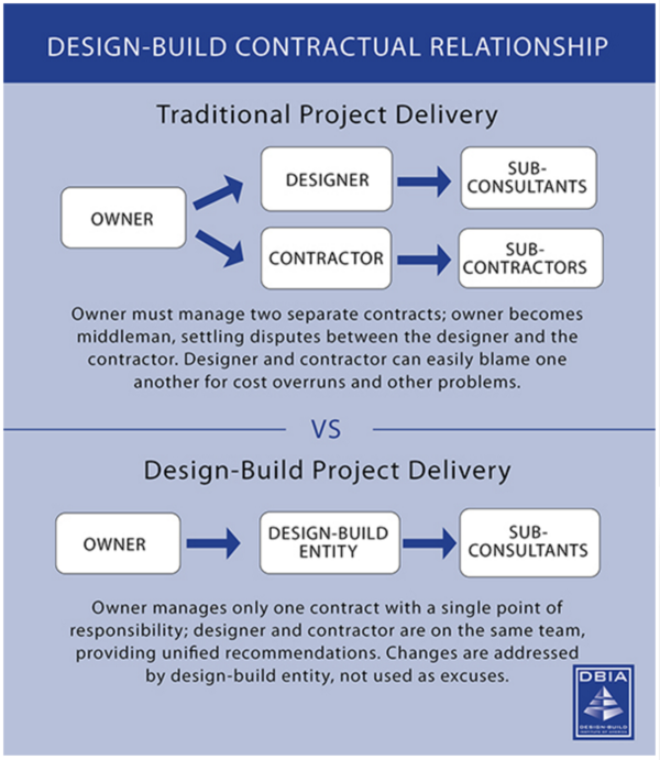 Design Build method vs Traditional Design Bid Build